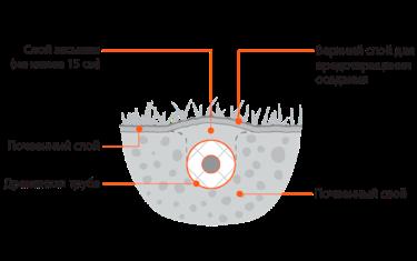 Дренаж участка без применения щебня