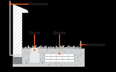 отвод от септика без применения щебня